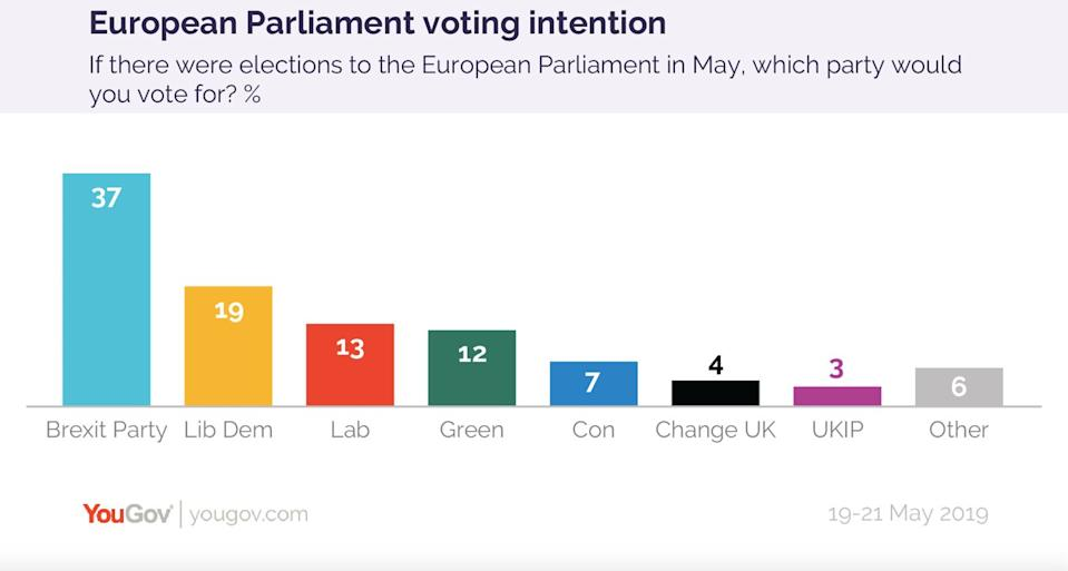 Latest polling shows Tories and Labour slipping behind the smaller parties (YouGov)