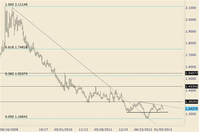 Forex_Trading_EURAUD_Trendline_and_Fiboncci_Level_in_Play_Again__body_euraud_1.png, Forex Trading: EUR/AUD Trendline and Fiboncci Level in Play Again