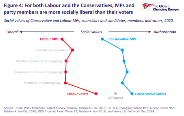 Voters are not as liberal as their representatives, the poll found. (UK In A Changing Europe)