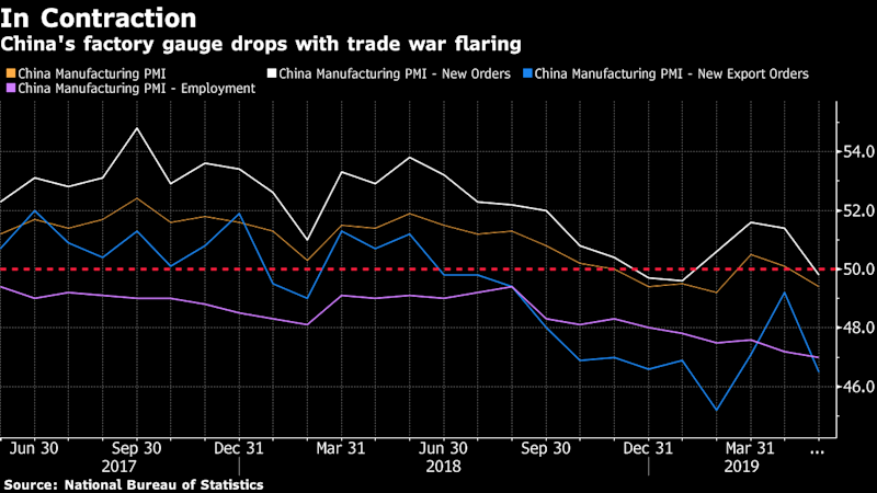 China's Challenges Pile Up as Factories Slow Amid Trade Standoff