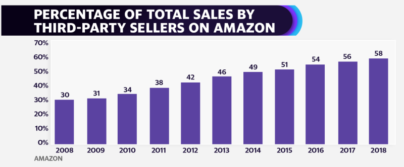 Third-party sellers are a growing part of Amazon's retail business.