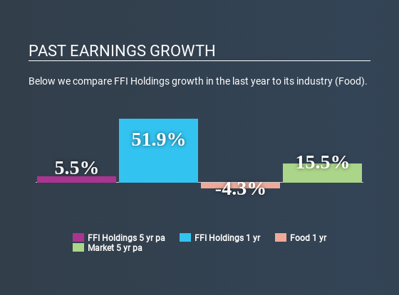 ASX:FFI Past Earnings Growth May 19th 2020