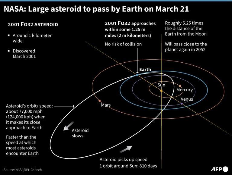 NASA: Large asteroid to pass by Earth March 21