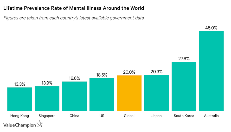 This graph shows the lifetime prevalence rate of getting a mental illness in select countries as well as the global average