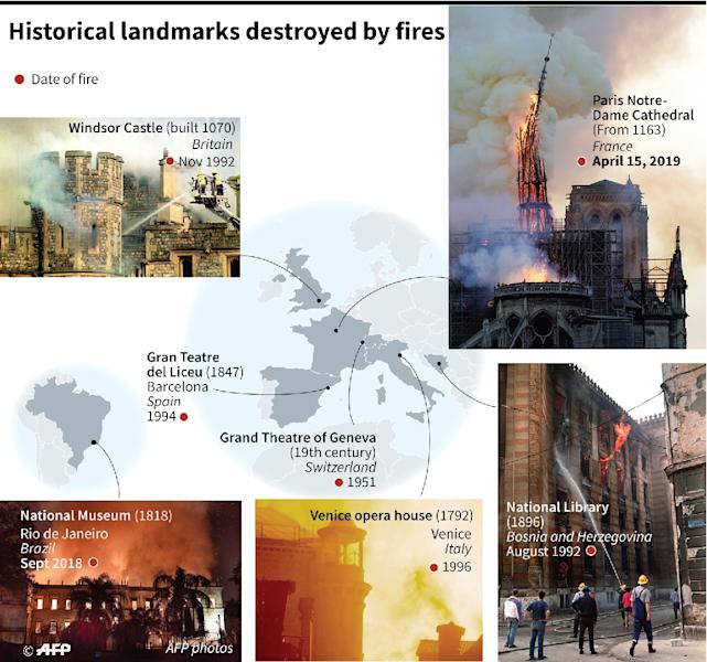 A selection of historical sites that have been completely or partially destroyed by fires (AFP Photo/Kun TIAN)