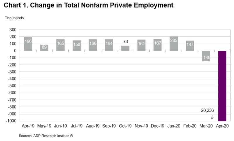 Millions of American workers have lost their jobs. This is well know. (ADP)