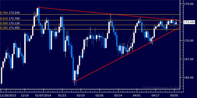 GBP/JPY Technical Analysis – Waiting for Triangle Breakout