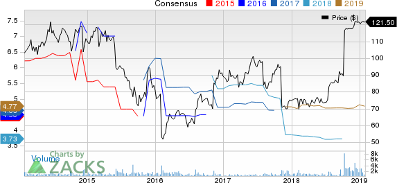Esterline Technologies Corporation Price and Consensus