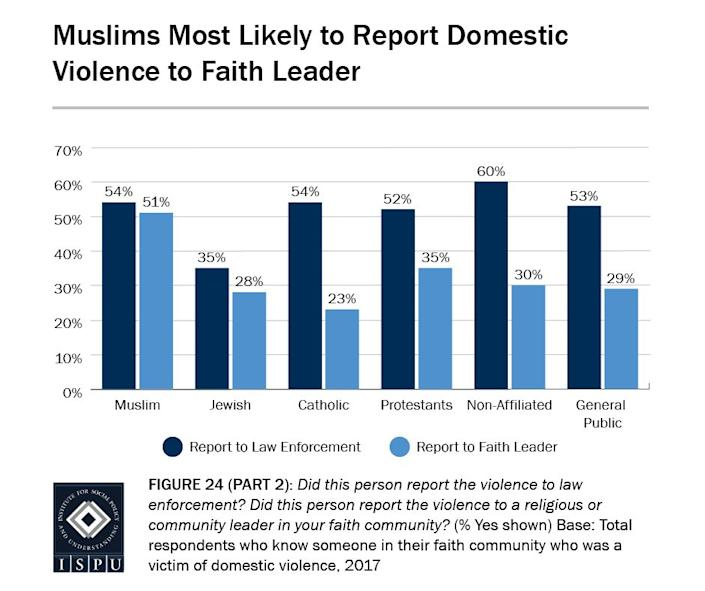 Domestic violence occurs in the Muslim community as often as it does in Christian and nonaffiliated communities, but Muslim victims are more likely to report violence to faith leaders, according to a report by the ISPU. (Photo: Institute for Social Policy and Understanding)