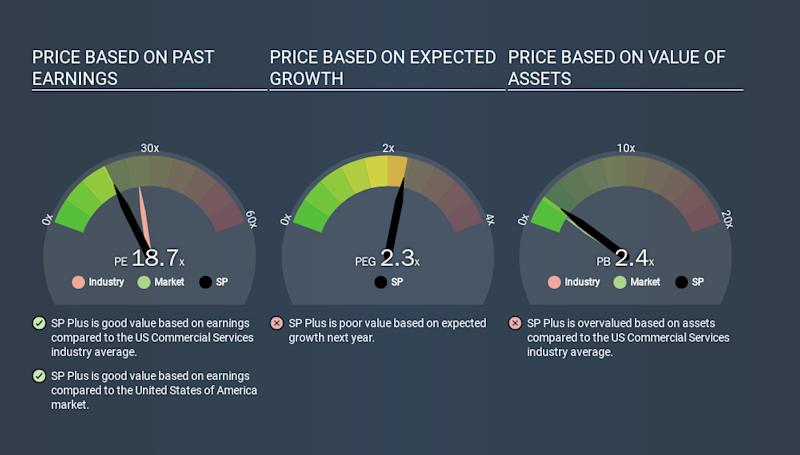 NasdaqGS:SP Price Estimation Relative to Market, January 15th 2020