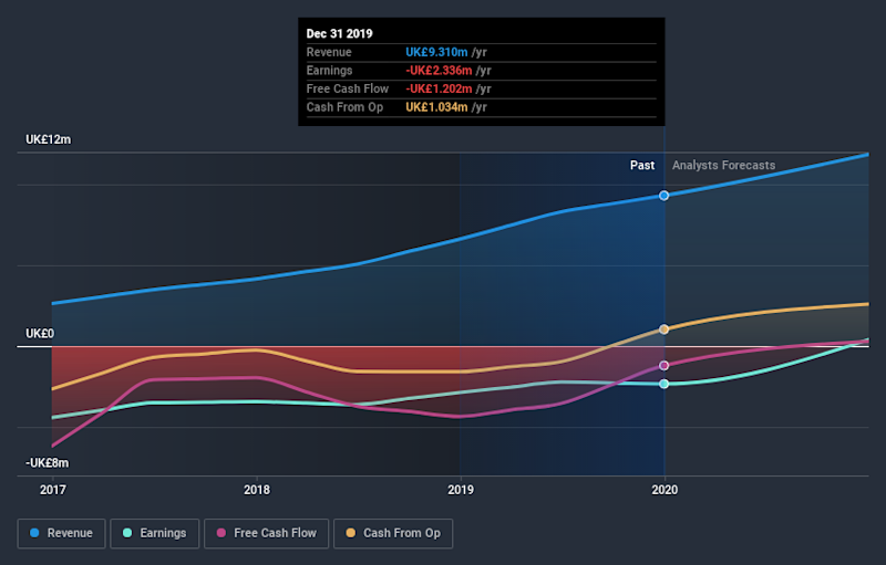 AIM:BGO Earnings and Revenue Growth July 4th 2020