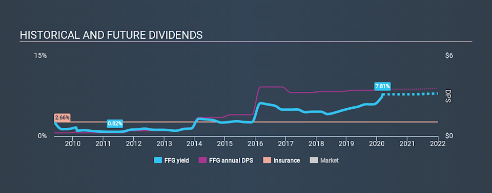 NYSE:FFG Historical Dividend Yield, March 8th 2020