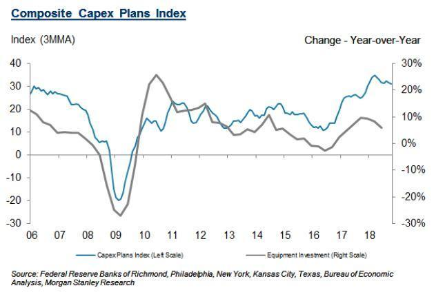 Source: Morgan Stanley
