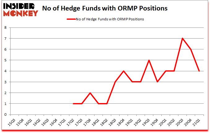 Is ORMP A Good Stock To Buy?