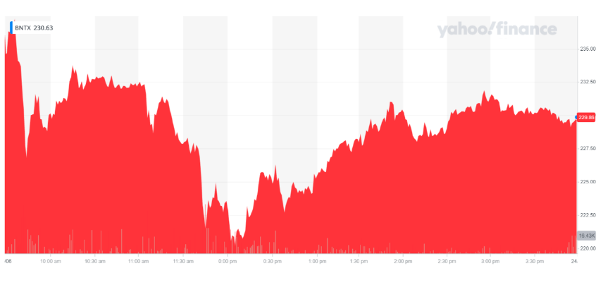 BioNTech's share price was in the red. Chart: Yahoo Finance UK