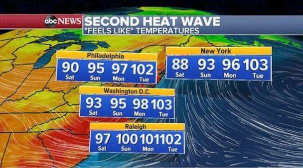 PHOTO: Heat alerts are in place this morning for 10 states from the Pacific Northwest to the Midwest. (ABC News)