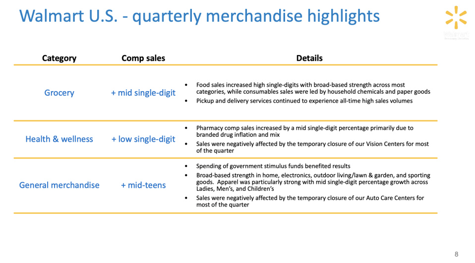 The retail giant's strong quarter was led by buying booms in categories like grocery, health/wellness, and general merchandise.