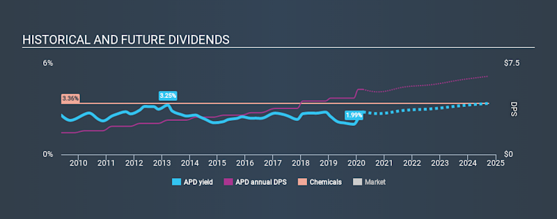 NYSE:APD Historical Dividend Yield March 26th 2020