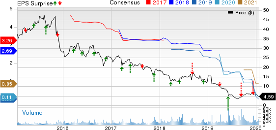 GameStop Corp. Price, Consensus and EPS Surprise