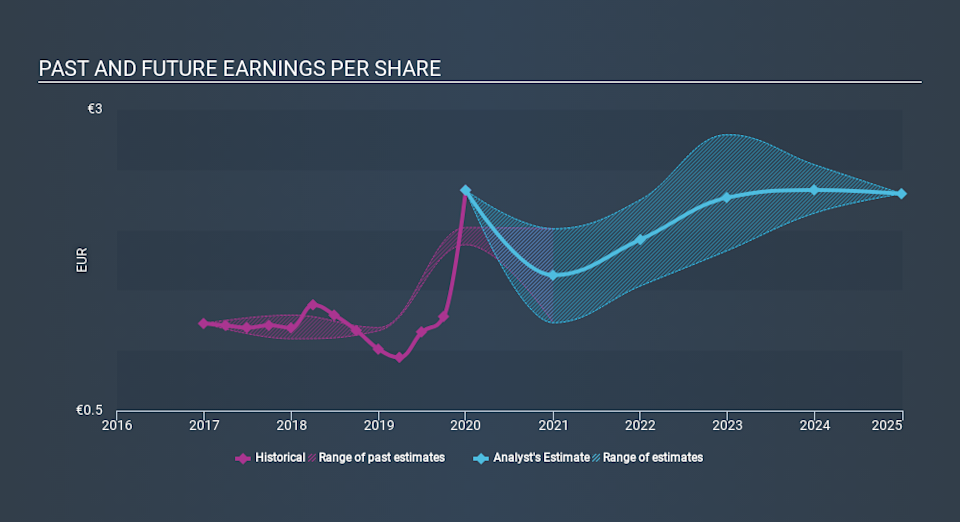 HLSE:NESTE Past and Future Earnings April 17th 2020