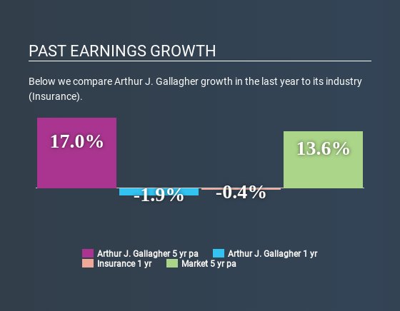 NYSE:AJG Past Earnings Growth July 7th 2020