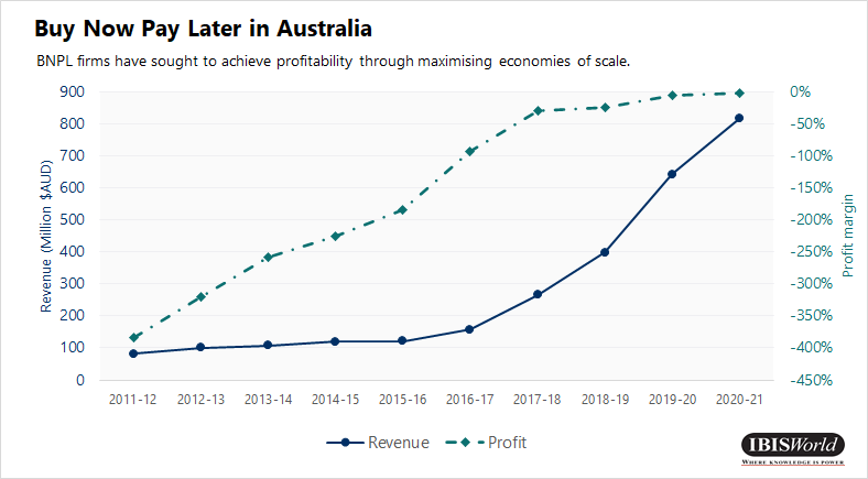 Line chart on buy now, pay later revenue vs profitability in Australia.