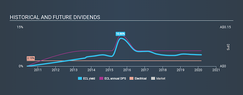 ASX:ECL Historical Dividend Yield, February 29th 2020
