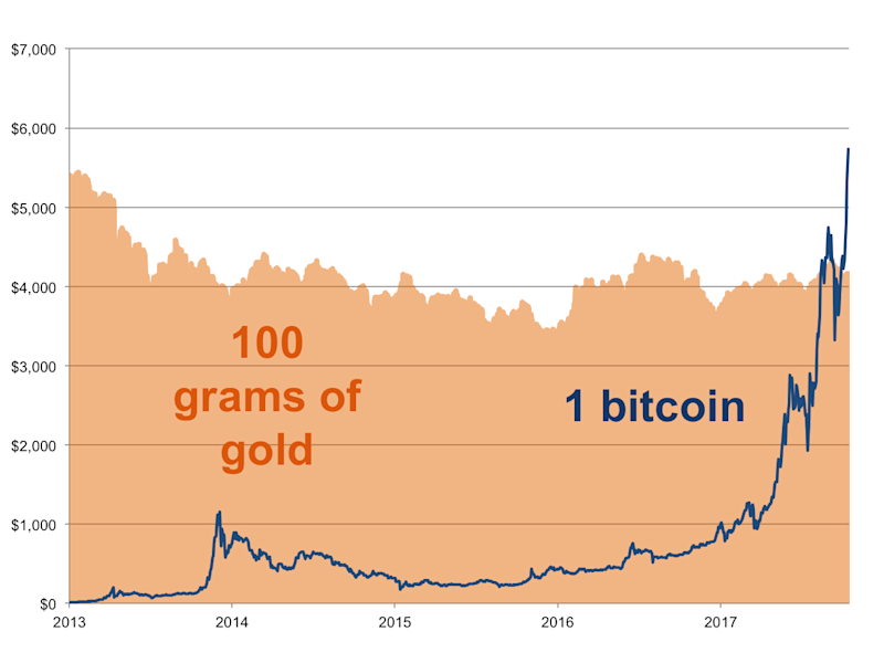 Top Strategist Bitcoin Will Soar To 25000 In 5 Years