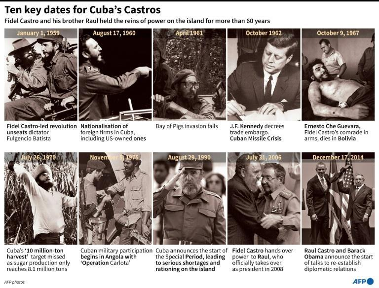 Ten key dates for Cuba's Castros