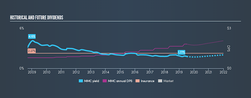 NYSE:MMC Historical Dividend Yield, July 10th 2019