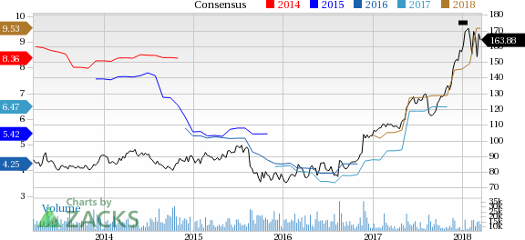 Deere (DE) reported earnings 30 days ago. What's next for the stock? We take a look at earnings estimates for some clues.