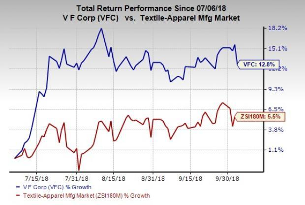 V.F. Corp (VFC) agrees to sell its Reef brand to The Rockport Group as part of its growth strategy.