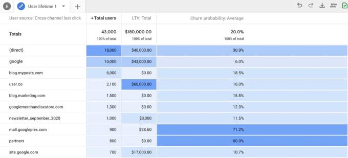 Google_Analytics_predictive_metric predict churn and most likely to convert to sales.