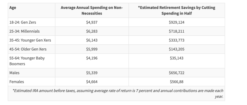 How Much Each Generation Can Save for Retirement by Cutting Spending