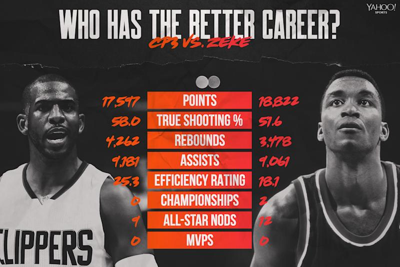 Chris Paul vs. Isiah Thomas (Yahoo Sports graphic via Amber Matsumoto)