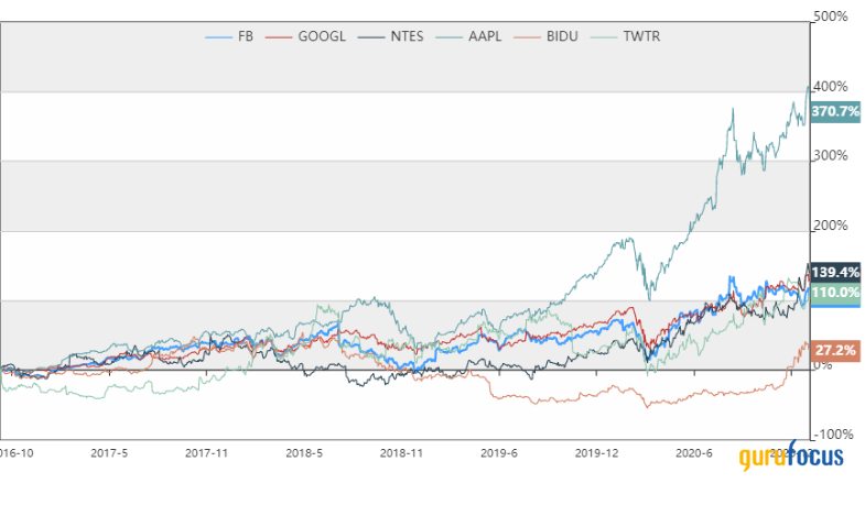 New Stock Summary Page Feature: Performance Charts