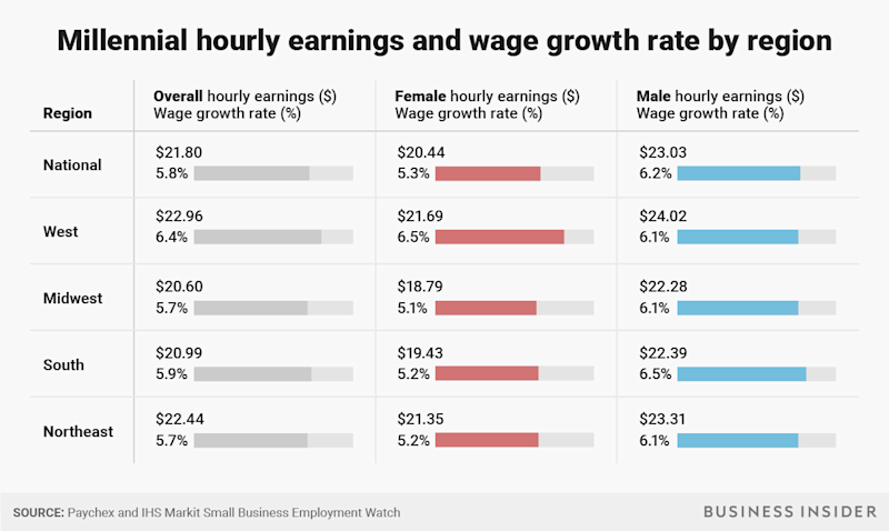 BI Graphics_Millennial hourly earnings and wage growth by region (2)