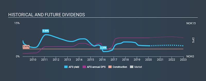 OB:AFG Historical Dividend Yield, January 22nd 2020