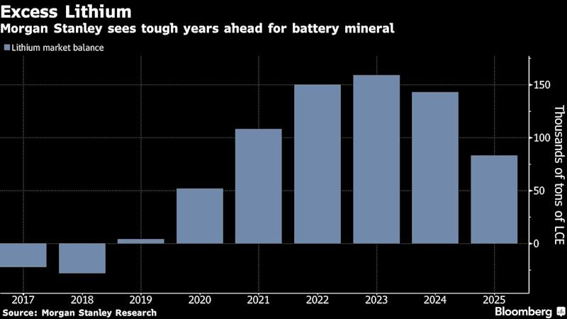 Lithium Industry Buildup Is Outracing the Electric-Car Boom