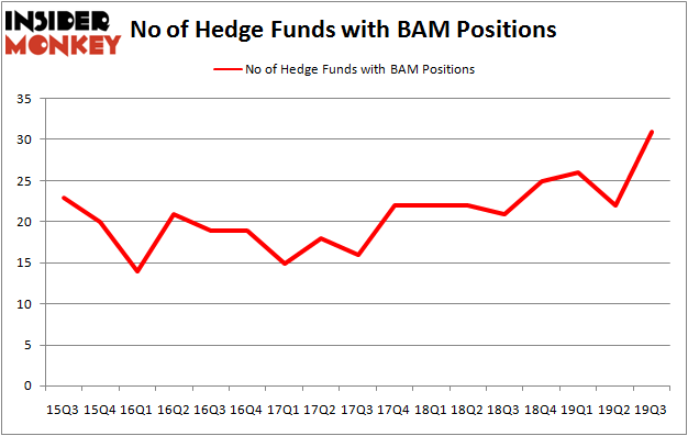 Is BAM A Good Stock To Buy?