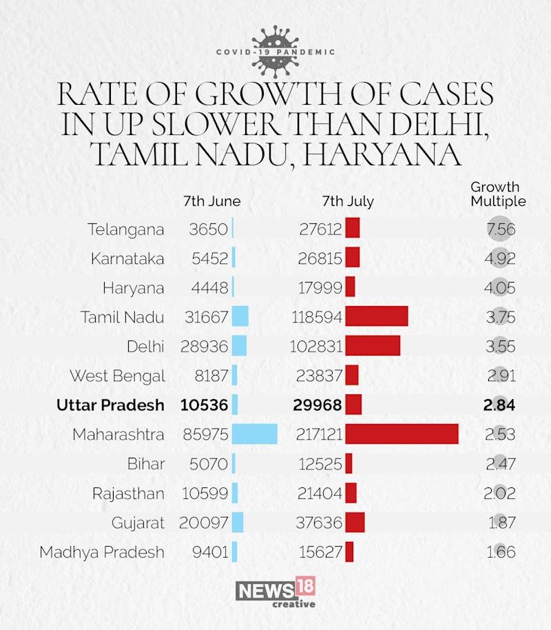 rise in number of cases
