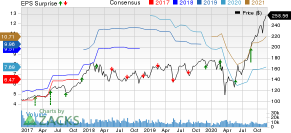 Deere & Company Price, Consensus and EPS Surprise