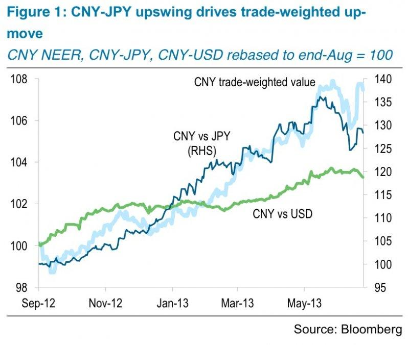 trade weighted CNY