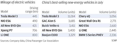 Tesla compared to domestic electric vehicle brands in China