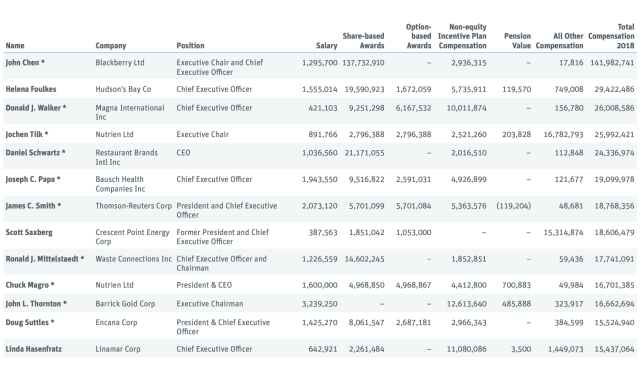 Highest paid CEOs at Canadian publicly listed companies (Canadian Centre for Policy Alternatives)