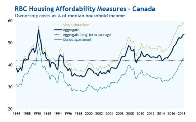 Royal Bank of Canada's home affordability index measures the percentage of income an average household would have to spend each month to afford an average home. The higher the number, the less affordable the housing market. For single-family homes (gray line), affordability is the worst on record.