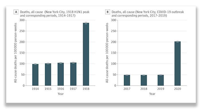 The monthly death rates per 100,000 New Yorkers during the 61-day peak of the 1918 flu, and during the 61-day period examined during the 2020 COVID-19 pandemic. The charts also show the death rates for the same months in the years leading up to the events. (Jeremy Samuel Faust, MD, MS; Zhenqiu Lin, PhD; Carlos del Rio, MD / American Medical Association / JAMA Network Open)