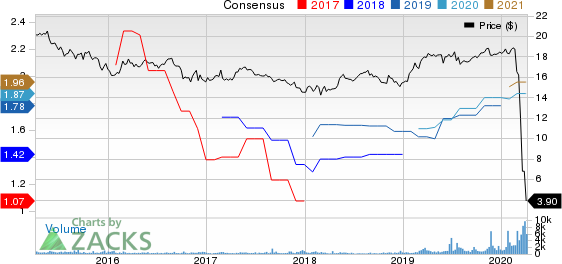 Ellington Financial LLC Price and Consensus