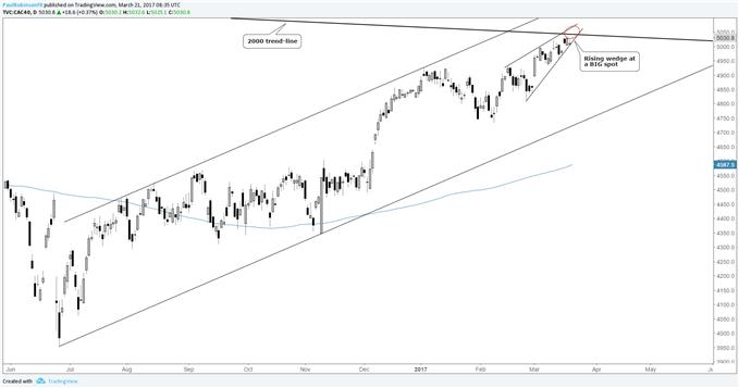 DAX & CAC 40 Set to Move, the Latter at Important LT Trend-line