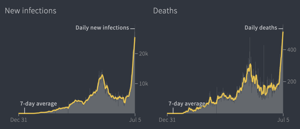 Official cases and deaths have skyrocketed in July. Source: Reuters